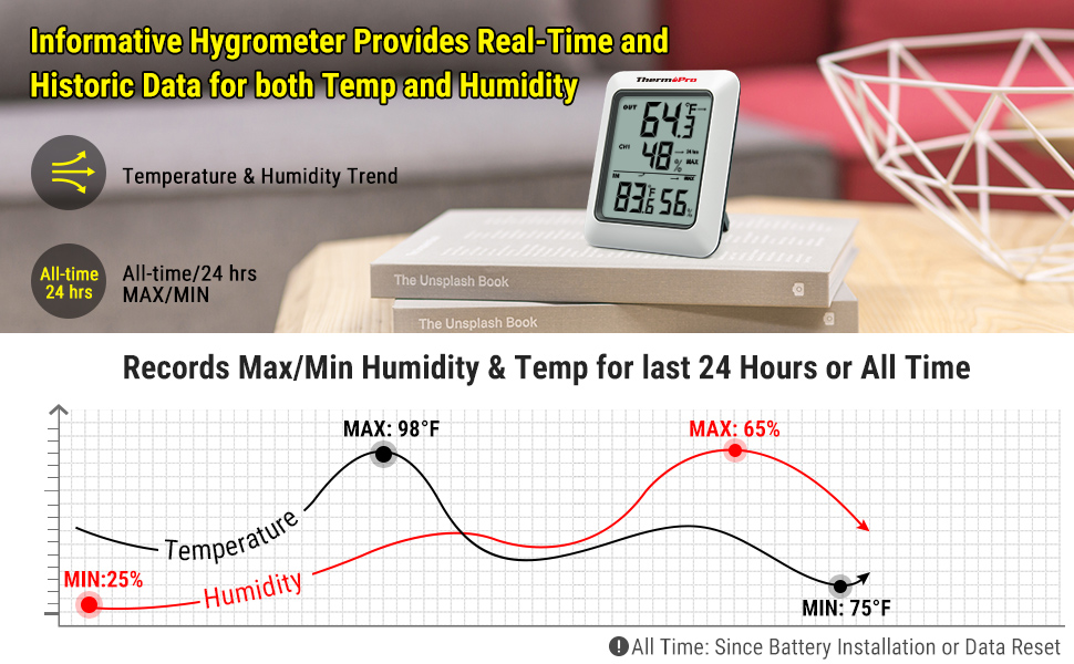 ThermoPro Indoor Digital Hygrometer Thermometer Humidity Monitor