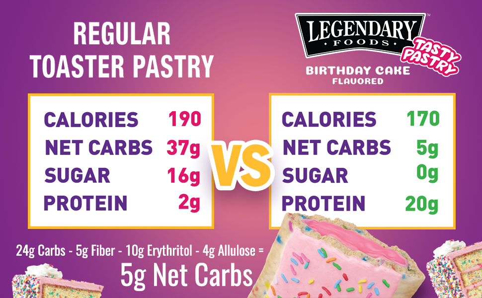 0 sugar, 15g Protein, High Protein, Low Carb, 4g carbs