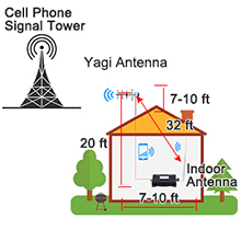 verizon cell phone booster antenna installation