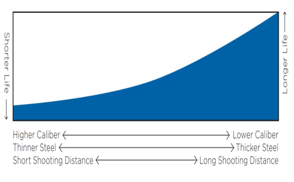 Steel life, steel targets, shooting targets, steel safety