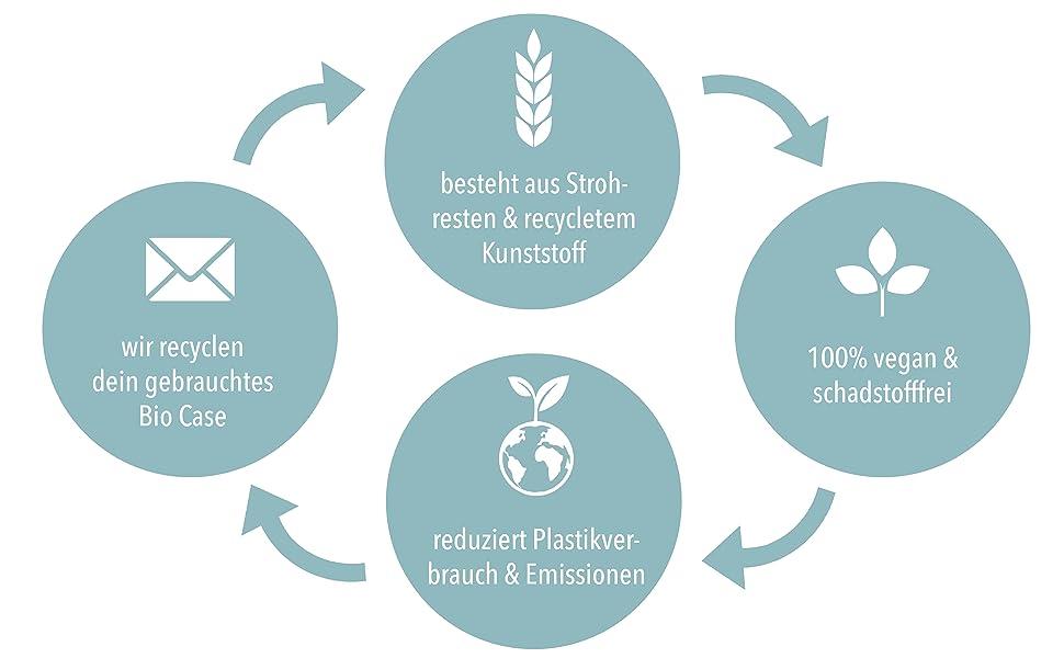 Material, vegan & schadsstoffrei, reduziert Emissionen & wir recyceln dein BioCases