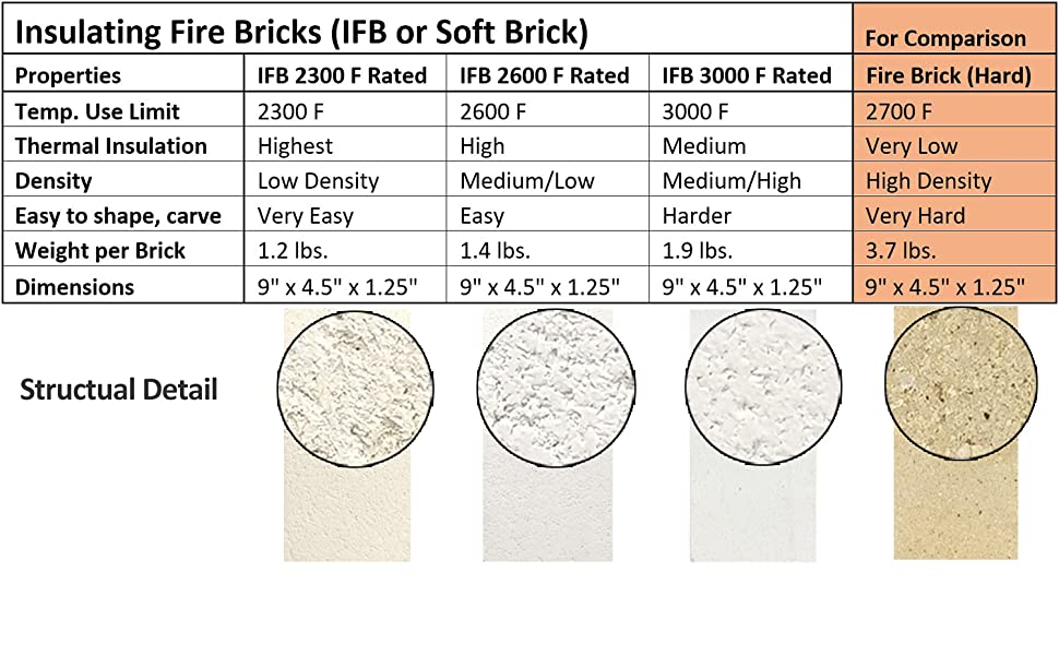 Jewelry Soldering Lynn Manufacturing Insulating Fire Brick 2300F for Kilns K-23 FireBrick Single Metal Clay Firing Split 9 x 4.5 x 1.25 3143P Forges