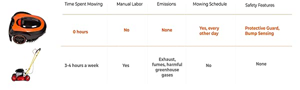 Comparison Chart vs Gas Mower