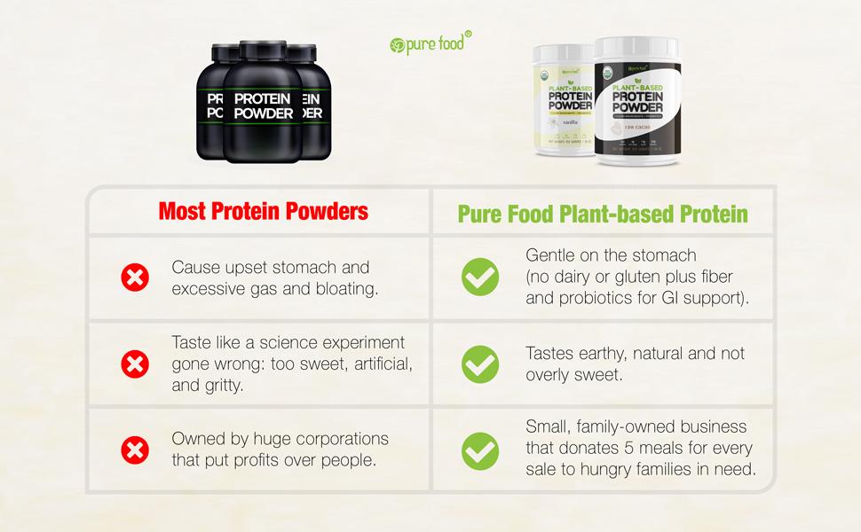 compare best plant protein powder