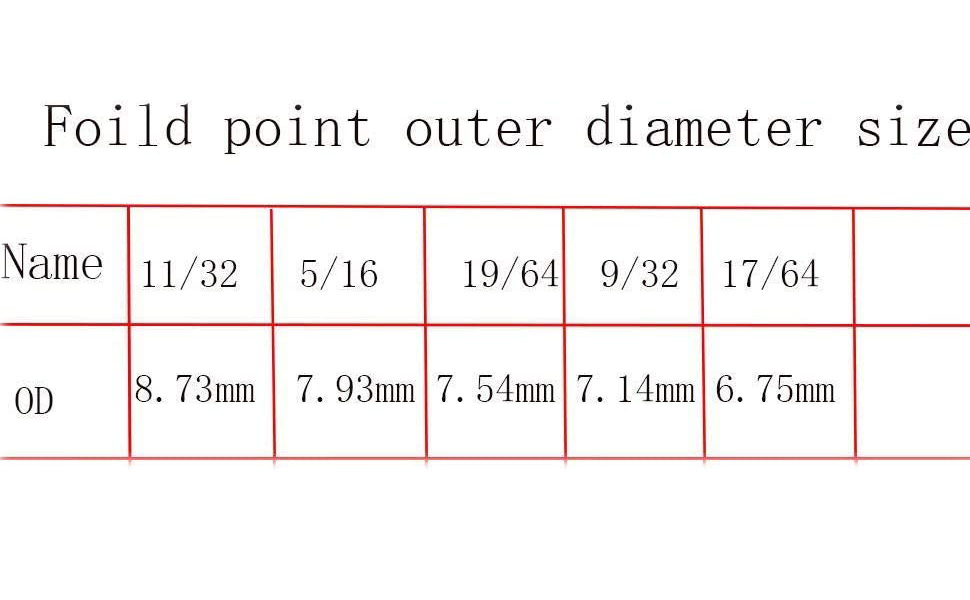 Field points Control size