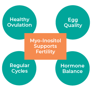 irregular cycles hormone balance ovulation low reserve egg quality myo inositol Fairhaven Health