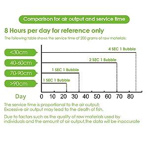 Comparación de la producción de aire y el tiempo de servicio