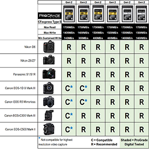 CFexpress Memory Card Compatibility