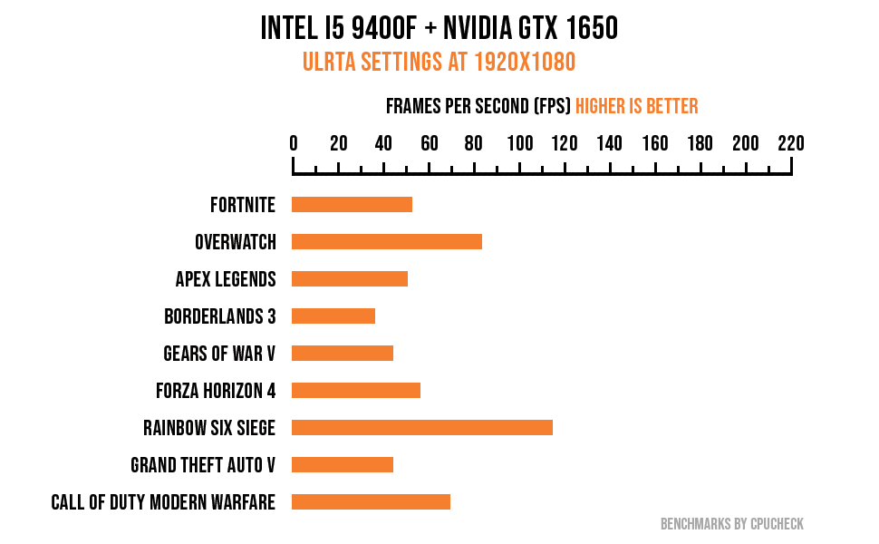 intel i5 gtx 1650 gaming pc fps