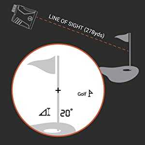 Incline Angle