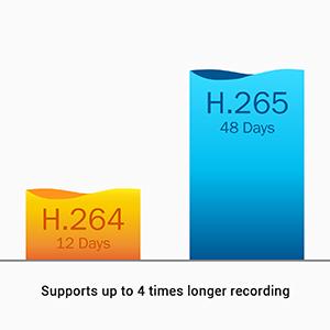 Unterstützt die H.265 Video Komprimierung
