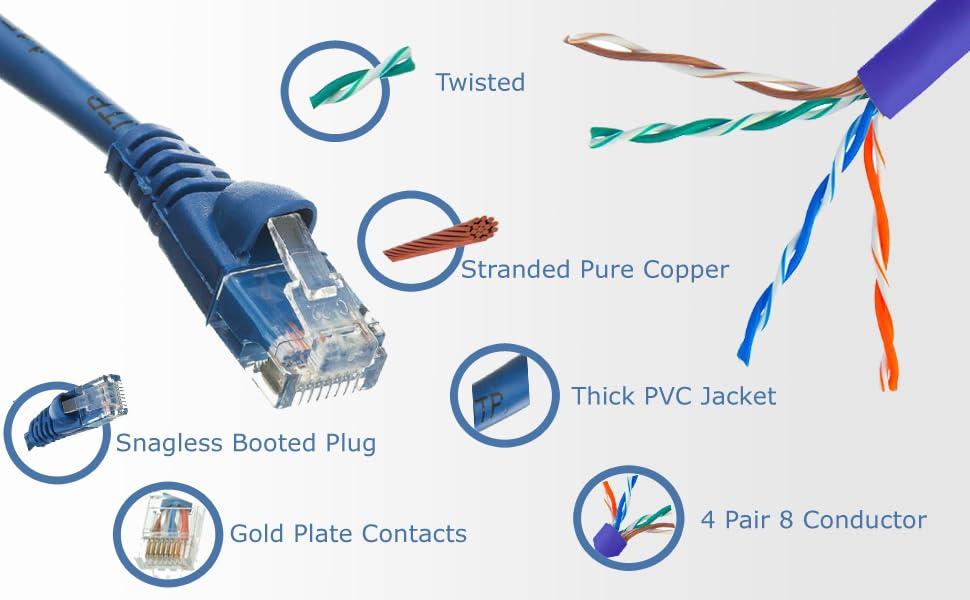 Cat5e Ethernet Cables, Ethernet Cable, Ethernet Unshielded, Cat5e UTP, Cat5e Network Cable