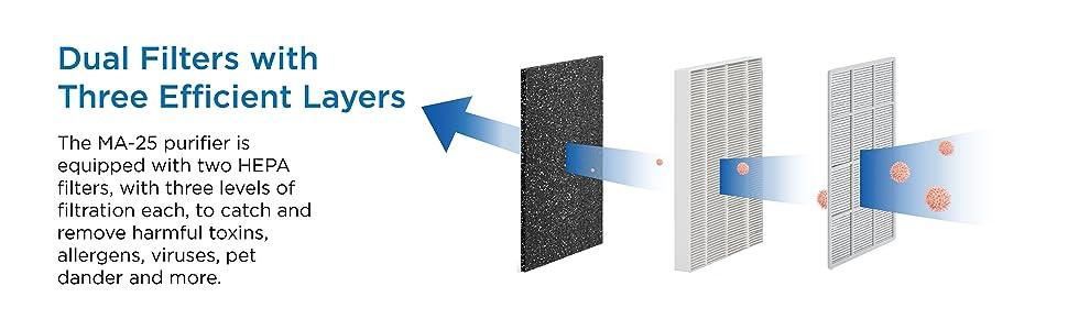 Air Purifier Quiet Mold Smoke Dust Pet Dander