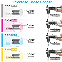 thickened copper