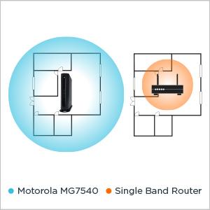 Motorola MG7540, tek bantlı yönlendiricilere göre daha iyi WiFi sunar.