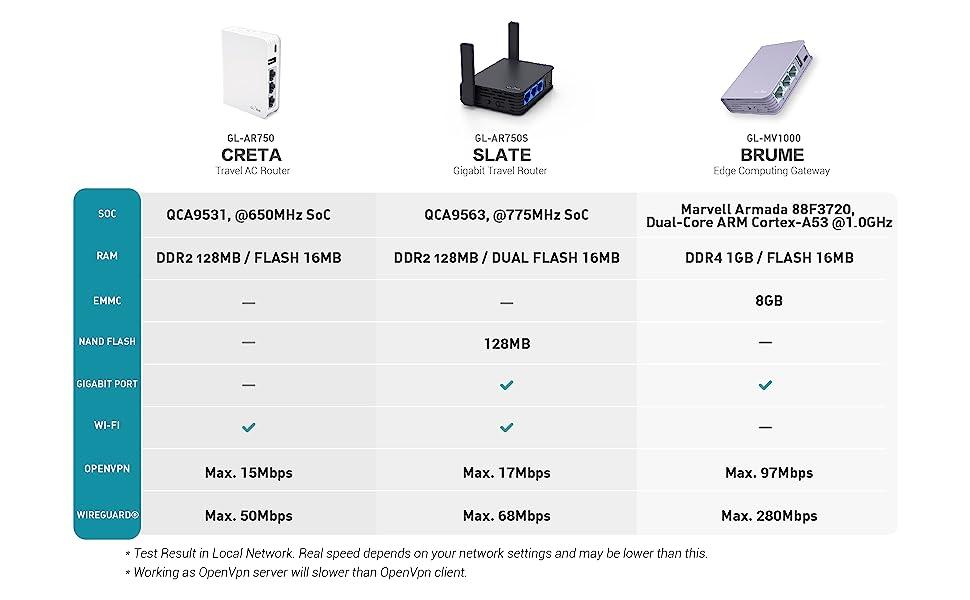 Cables Included DDR4 1GB GL.iNet Brume OpenWrt//LEDE pre-installed 280Mbps High VPN Performance GL-MV1000 Edge Computing Gigabit VPN Gateway EMMC 8GB MicroSD Storage Support FLASH 16MB