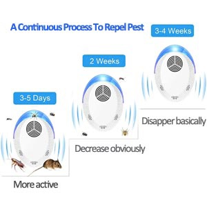 A Continuous Process To Repel Pest