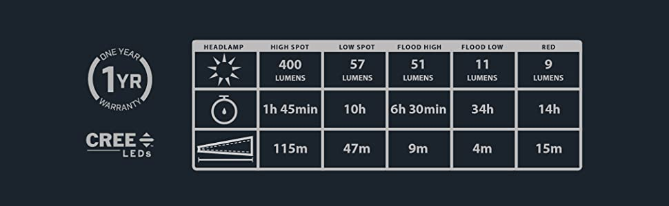 lifetime LEDs multi function multi mode headlamp high beam distance weather proof ultra bright light