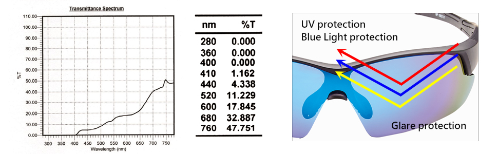 PROTECT YOUR EYES PERFECTLY 100% Anti-UV RAYS UV400 Protected from UVA UVB UVC Harmful Blue Light