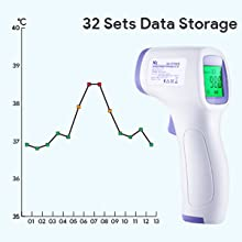 orehead thermometer adult