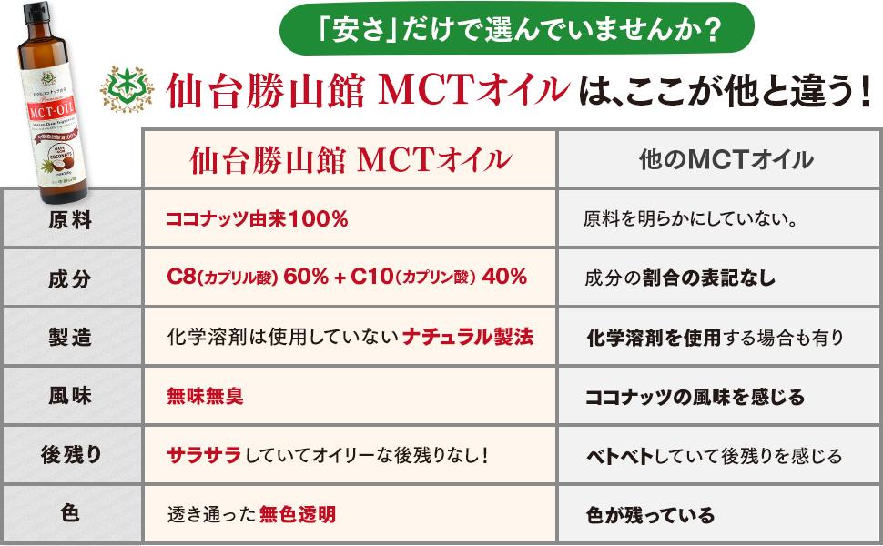 仙台勝山館MCTオイルはここが他と違う!