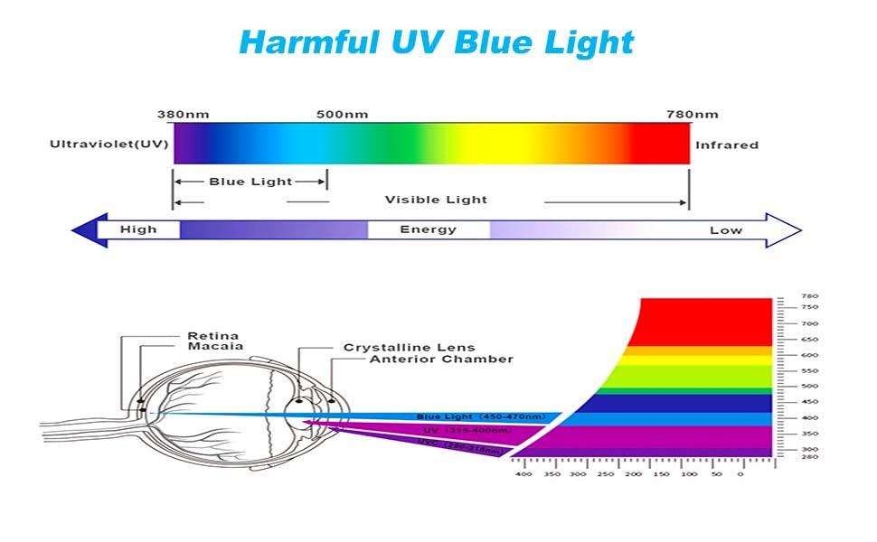 harmful uv blue light