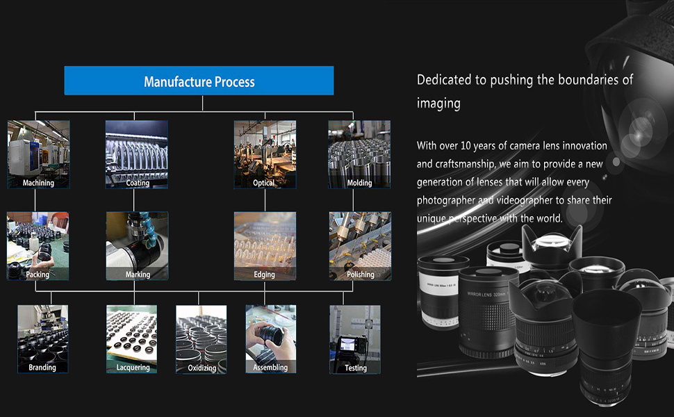 manual lens product line