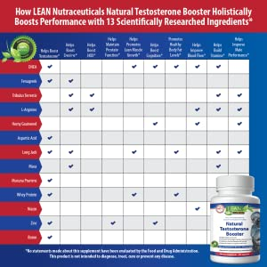 the benefits of lean nutraceuticals natural testosterone booster