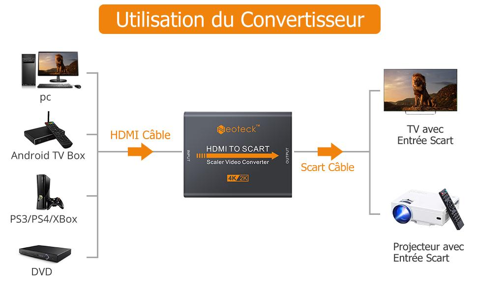 Convertisseur HDMI vers Péritel