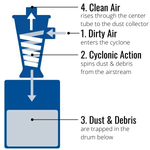 How the Super Dust Deputy Separator Cyclone works
