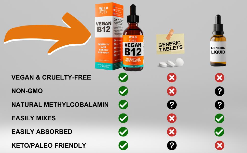 Wild Fuel sublingual vegan B12 liquid competitor comparison