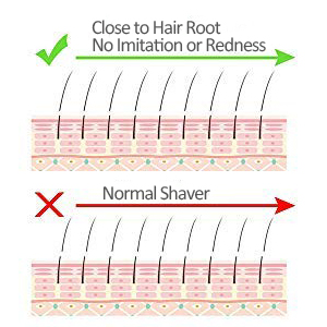 Remove fine hair down to skin lever