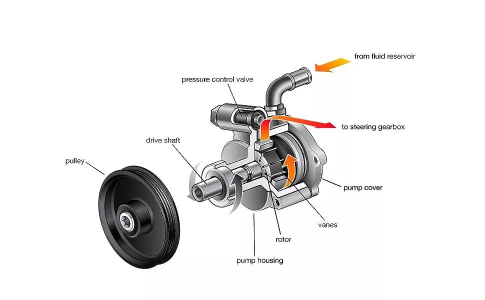 Power Steering Pump Power