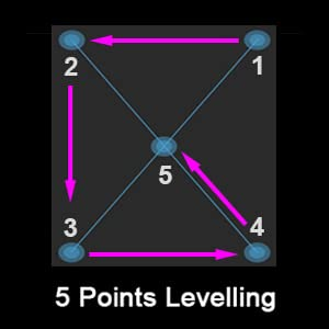 levelling sequence