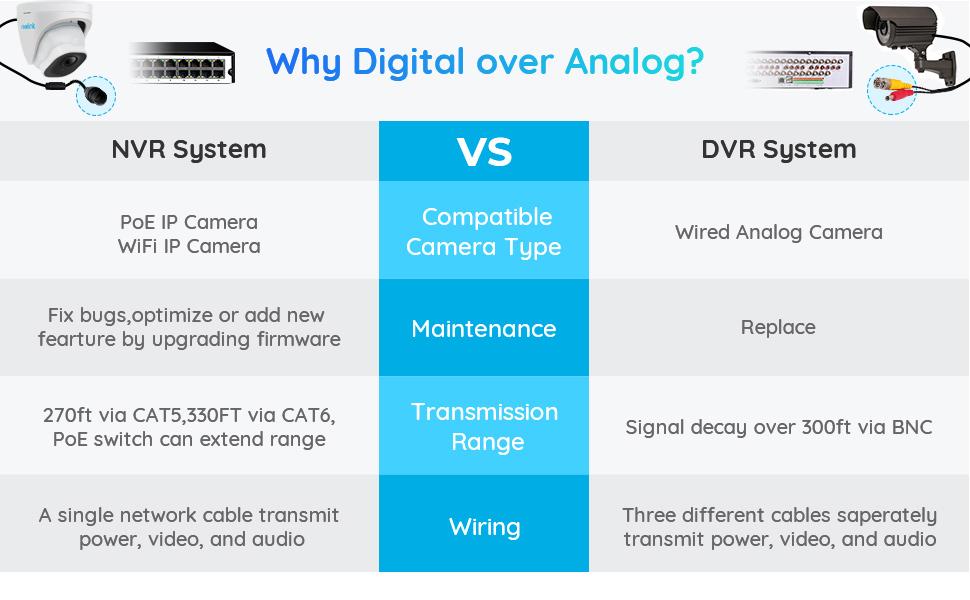 More Features Comparison DVR NVR