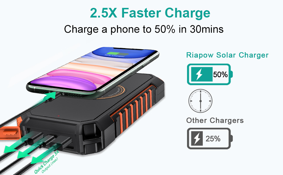 2.5x Fast Charge