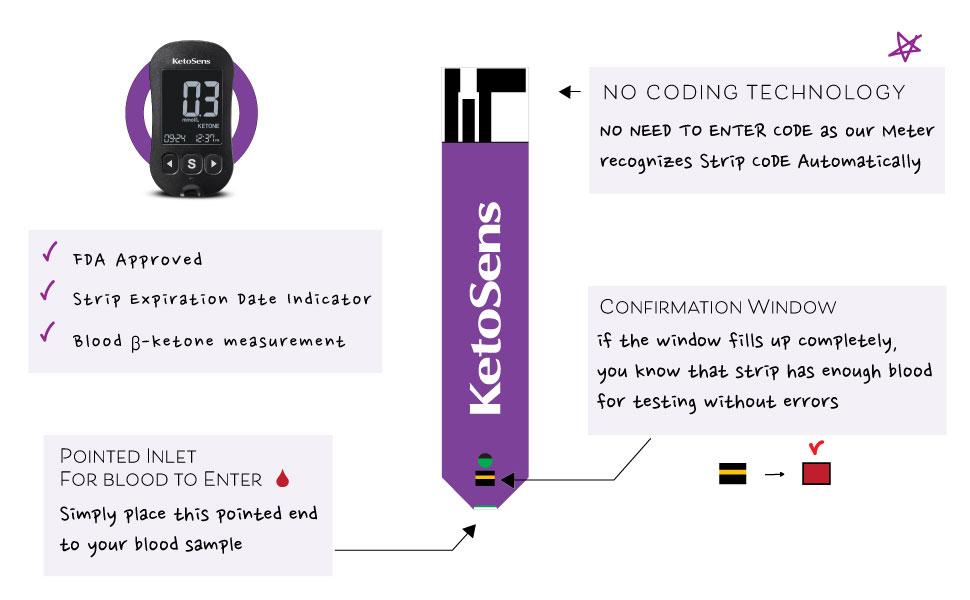keto, ketogenic, ketone, blood ketone, meter, monitor, test strips, ketosens