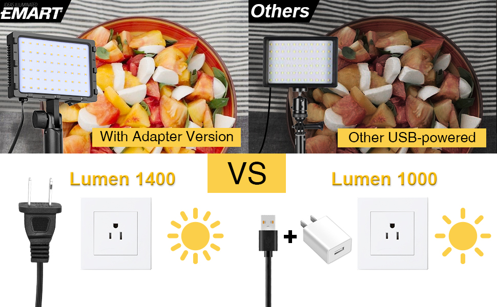 WHILE INCREASING THE BRIGHTNESS OF THE LIGHT BY MORE THAN 50% COMPARED TO OTHER USB-POWERED MODELS