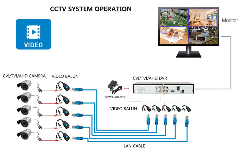 20 Pairs Passive Video Balun RJ45 Transceiver Transmitter HD-CVI/TVI/AHD/CVBS with DC Built-in