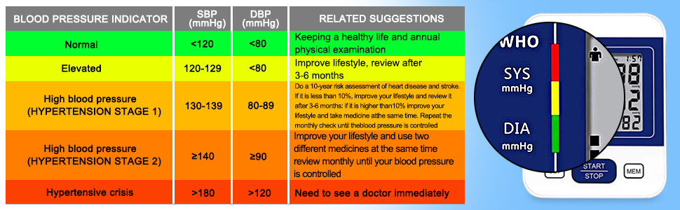 blood pressure indicator