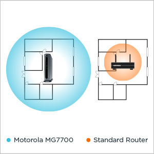 MG7700 delivers extended WiFi range vs a standard router.