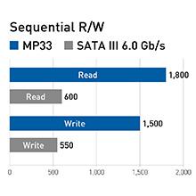 TEAMGROUP MP33 PCIe M.2 SSD