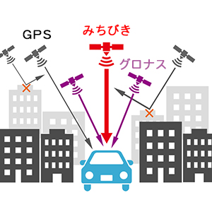 みちびき/グロナス/GPS