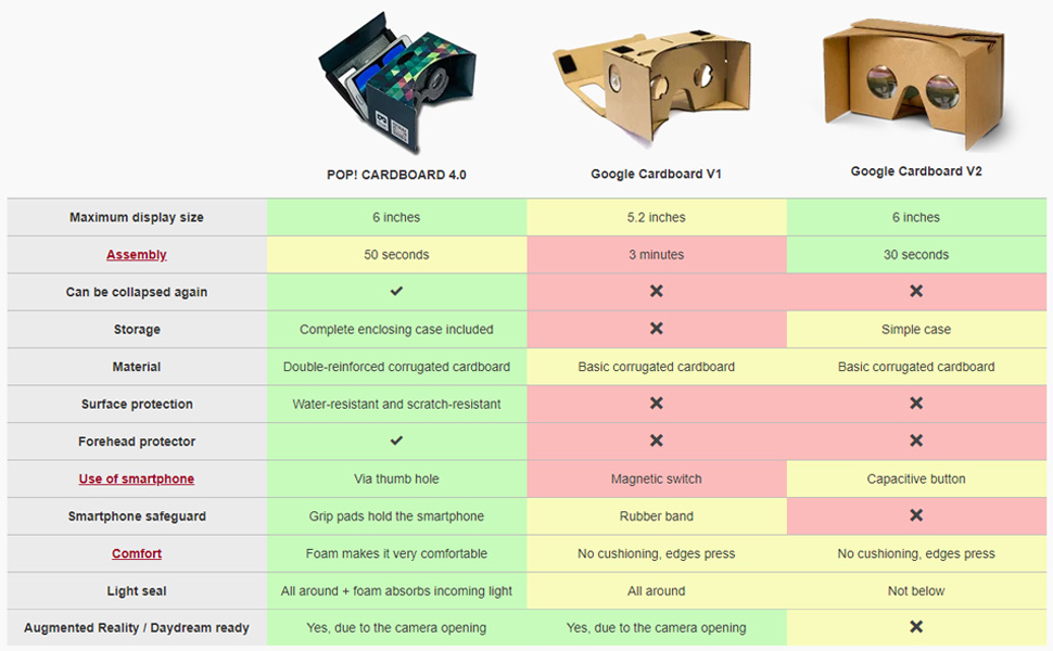 Comparison of product