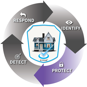 protect connected devices, smart home protection