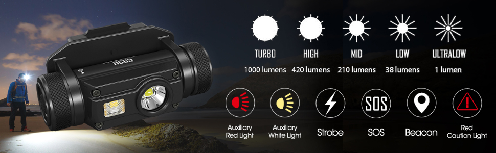 HC65M brightness levels, additional outputs, and modes