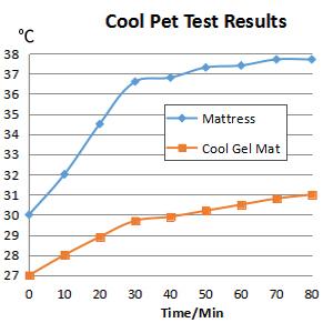 GoPetee Alfombrilla de Refrigeración para Mascotas Cama de Perro y Gato para Verano Animales Manta de Dormir Fresco Cojín
