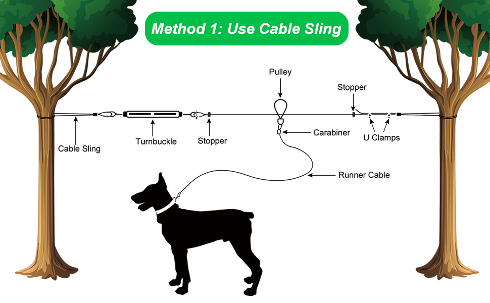 Amazon.com : XiaZ Dog Tie Out Cable, 100ft Dog Trolley Runner Cable for Dogs  up to 250lbs, Dog Lead for Yard, Camping, Outdoor, with 8 Ft Nylon Bungee  Runner, Cable Sling to
