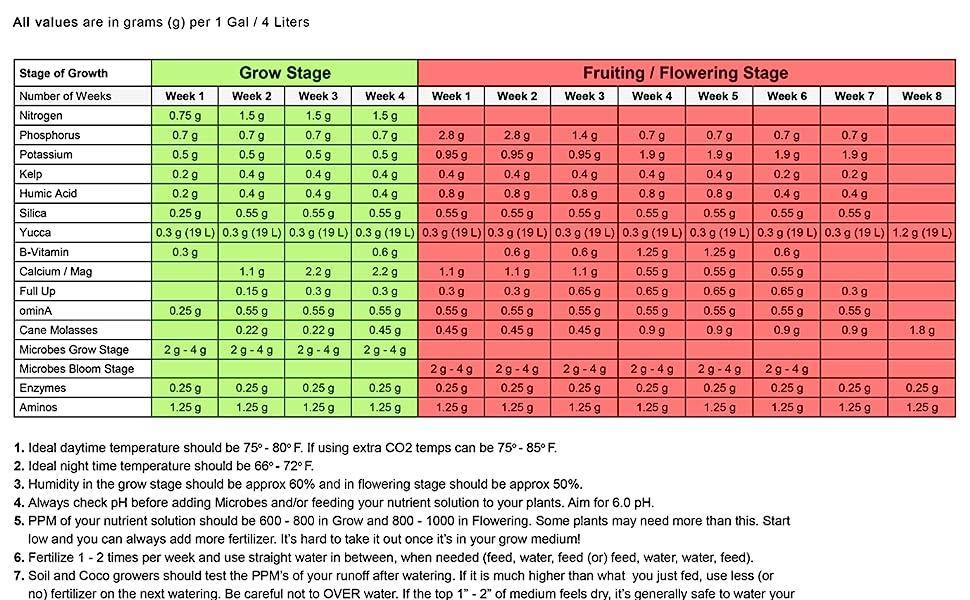 NPK Industries Feeding Chart