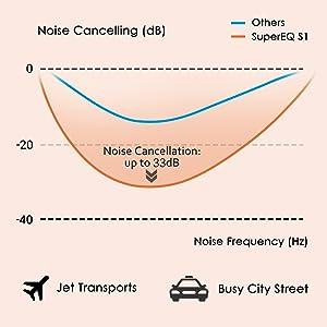 ANC Wireless Bluetooth Headphones